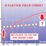 12-31-15-Yield_Curve-7