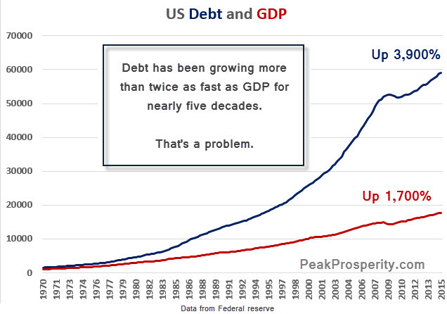 debt-and-gdp-ii-1-15-2016