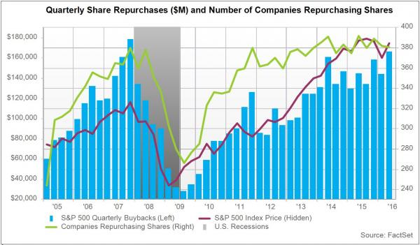 buybacks-record_0
