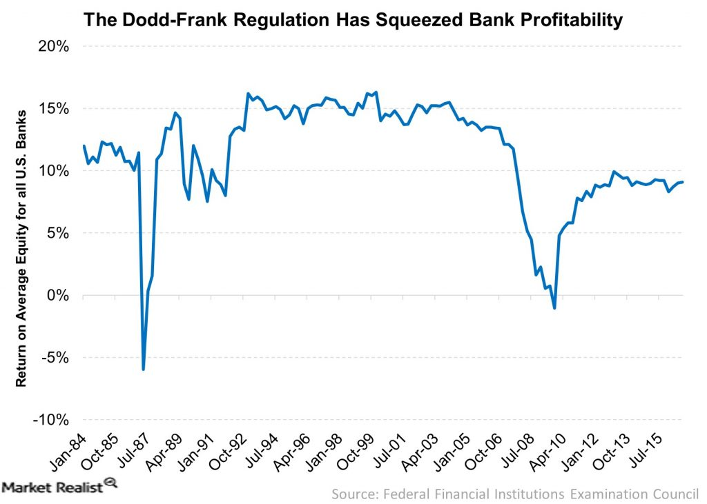The-Dodd-Frank-Regulation-Has-Squeezed-Bank-Profitability-2017-02-22