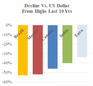 decline vs US dollar image