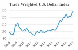 trade weighted US dollar image