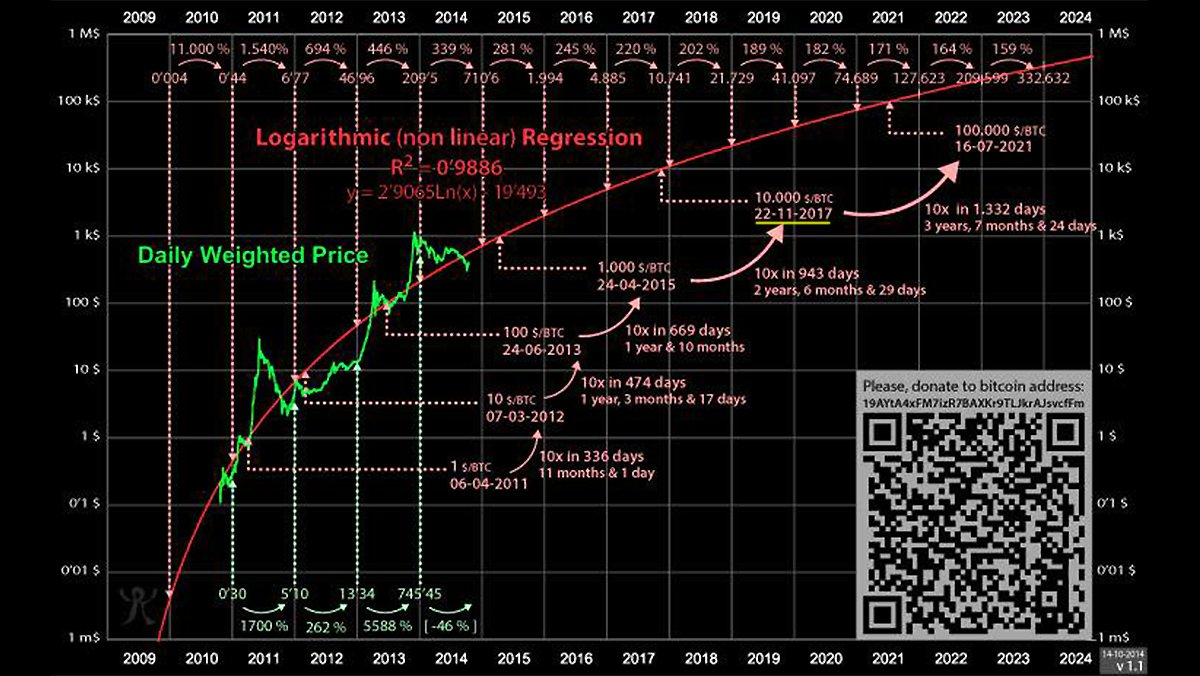 Financial Repression Authority Btc Wiring Diagram Charles Hugh Smith I Have Another Chart Here The Logarithmic Progression Of Bitcoin And Its Obviously Kind A Rough Guess But This Suggests That